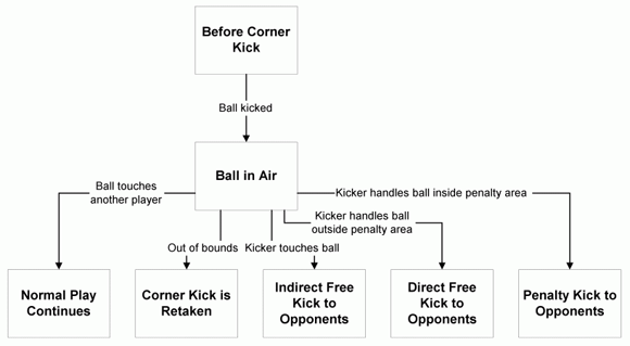 How To Write Sports Commentary